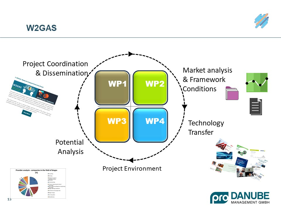 W2GAS project presentation slide2
